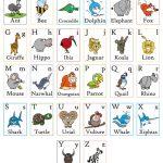 Alfabeto inglese da stampare: tante schede didattiche dalla A alla Z