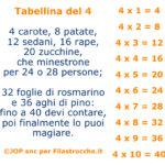 Tabellina del 4